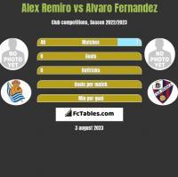 Alex Remiro vs Alvaro Fernandez h2h player stats