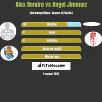 Alex Remiro vs Angel Jimenez h2h player stats