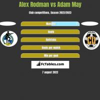 Alex Rodman vs Adam May h2h player stats