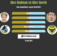 Alex Rodman vs Alex Gorrin h2h player stats