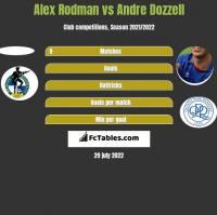 Alex Rodman vs Andre Dozzell h2h player stats