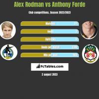 Alex Rodman vs Anthony Forde h2h player stats