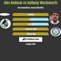 Alex Rodman vs Anthony Wordsworth h2h player stats