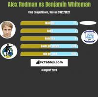 Alex Rodman vs Benjamin Whiteman h2h player stats