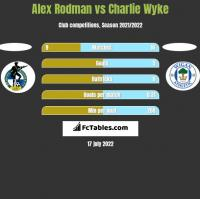 Alex Rodman vs Charlie Wyke h2h player stats