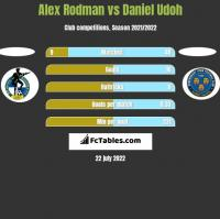 Alex Rodman vs Daniel Udoh h2h player stats