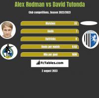 Alex Rodman vs David Tutonda h2h player stats