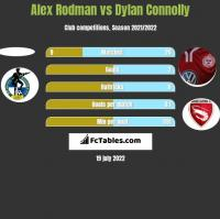 Alex Rodman vs Dylan Connolly h2h player stats