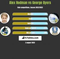 Alex Rodman vs George Byers h2h player stats