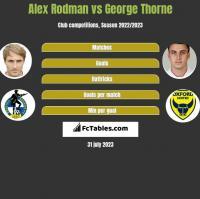 Alex Rodman vs George Thorne h2h player stats