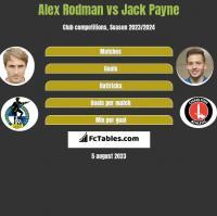Alex Rodman vs Jack Payne h2h player stats