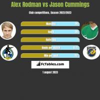 Alex Rodman vs Jason Cummings h2h player stats