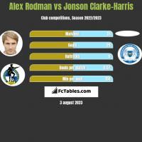 Alex Rodman vs Jonson Clarke-Harris h2h player stats