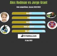 Alex Rodman vs Jorge Grant h2h player stats