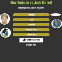 Alex Rodman vs Josh Barrett h2h player stats