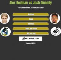 Alex Rodman vs Josh Ginnelly h2h player stats