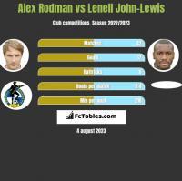 Alex Rodman vs Lenell John-Lewis h2h player stats