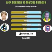 Alex Rodman vs Marcus Harness h2h player stats