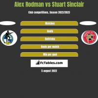 Alex Rodman vs Stuart Sinclair h2h player stats