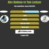 Alex Rodman vs Tom Lockyer h2h player stats