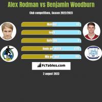 Alex Rodman vs Benjamin Woodburn h2h player stats