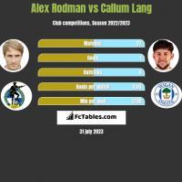 Alex Rodman vs Callum Lang h2h player stats