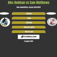 Alex Rodman vs Sam Matthews h2h player stats