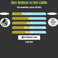 Alex Rodman vs Ben Liddle h2h player stats