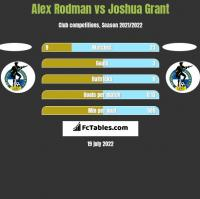 Alex Rodman vs Joshua Grant h2h player stats