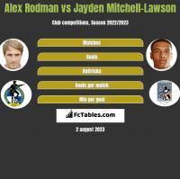 Alex Rodman vs Jayden Mitchell-Lawson h2h player stats