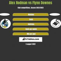 Alex Rodman vs Flynn Downes h2h player stats