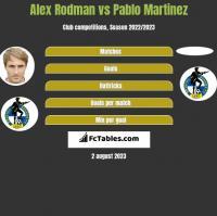 Alex Rodman vs Pablo Martinez h2h player stats