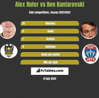 Alex Rufer vs Ben Kantarovski h2h player stats