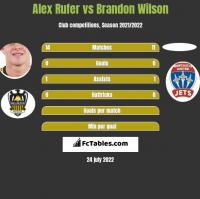 Alex Rufer vs Brandon Wilson h2h player stats