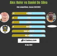 Alex Rufer vs Daniel De Silva h2h player stats