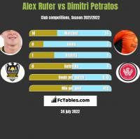 Alex Rufer vs Dimitri Petratos h2h player stats