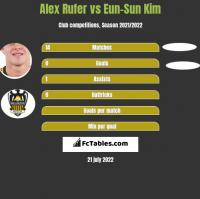 Alex Rufer vs Eun-Sun Kim h2h player stats