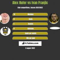 Alex Rufer vs Ivan Franjic h2h player stats