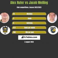 Alex Rufer vs Jacob Melling h2h player stats