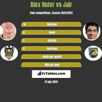 Alex Rufer vs Jair h2h player stats