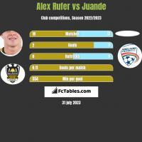 Alex Rufer vs Juande h2h player stats