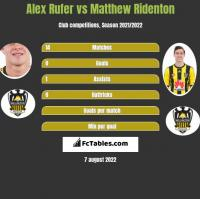 Alex Rufer vs Matthew Ridenton h2h player stats