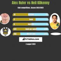 Alex Rufer vs Neil Kilkenny h2h player stats