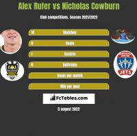 Alex Rufer vs Nicholas Cowburn h2h player stats