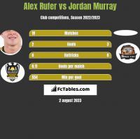 Alex Rufer vs Jordan Murray h2h player stats