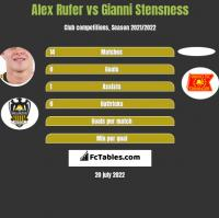 Alex Rufer vs Gianni Stensness h2h player stats
