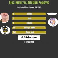 Alex Rufer vs Kristian Popovic h2h player stats