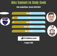 Alex Samuel vs Andy Cook h2h player stats