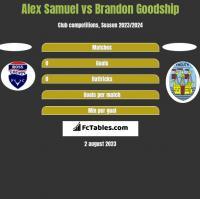Alex Samuel vs Brandon Goodship h2h player stats