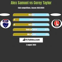 Alex Samuel vs Corey Taylor h2h player stats